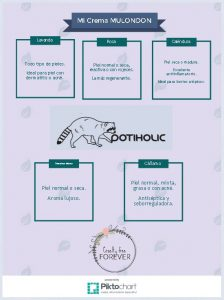 Mulondon opiniones sobre las cremas en infografía