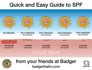 bloqueo de las radiaciones en función del fps badger balm