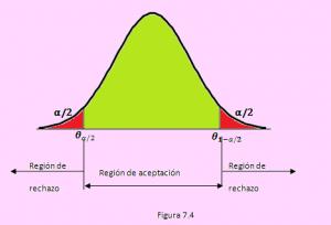 campana de gauss para un distribución normal