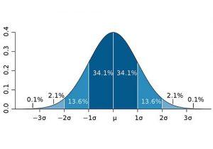 curva de gauss con sigma 1,2 y3